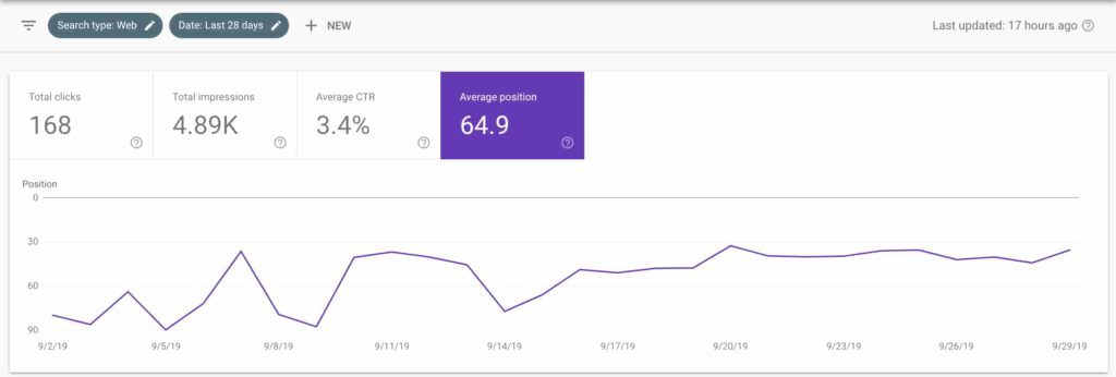 Example Google Search Console window showing average position and more details as to how website is working within google.