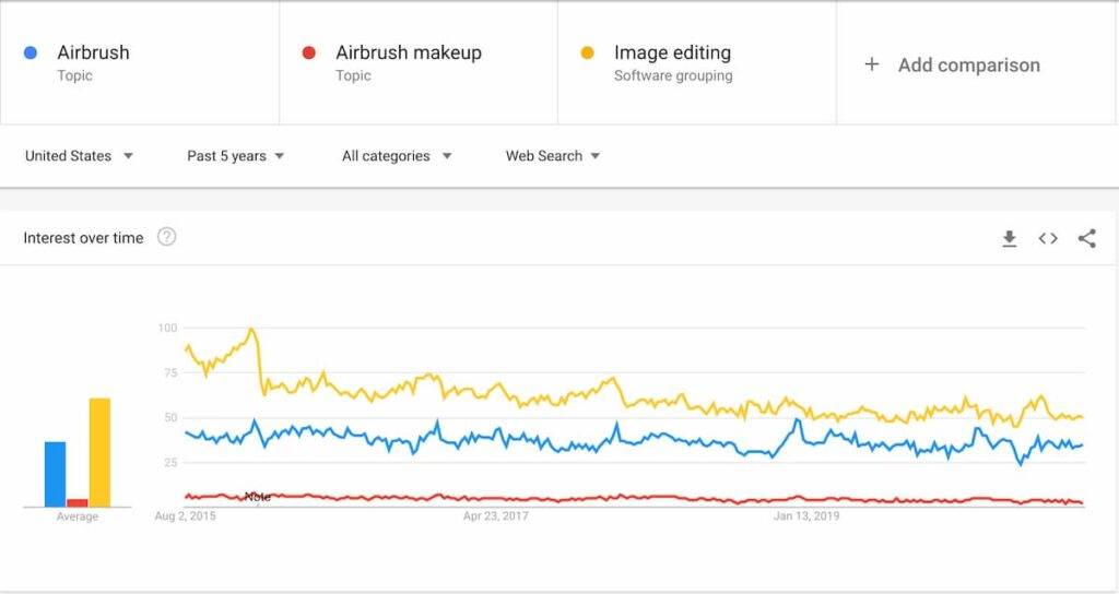 5-Year-Traffic-Trend-for-Airbrushing-1024x544